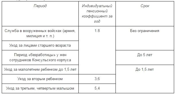 величина индивидуального пенсионного коэффициента далее ипк пенсионные баллы что это такое