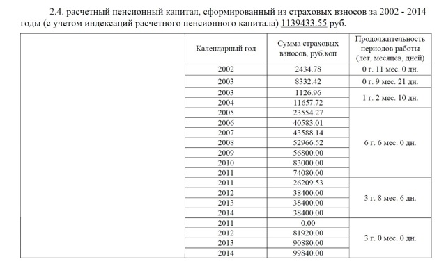 Стажевый калькулятор для пенсии как узнать сколько баллов в пенсионный фонд