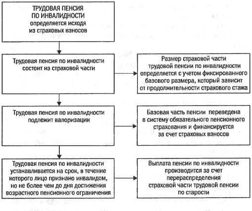 Как получить пенсию по старости и инвалидности чему равна минимальная пенсия по россии
