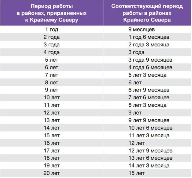 Сколько нужно отработать лет чтобы получить льготную пенсию портал пенсионного фонда украины личный кабинет