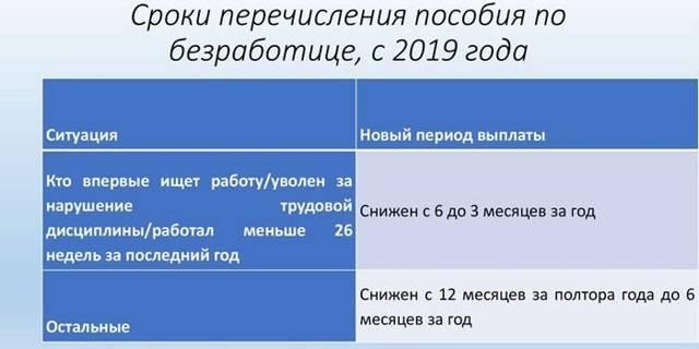 Сколько платят безработным на бирже предпенсионного возраста минимальный размер пенсии архангельская область