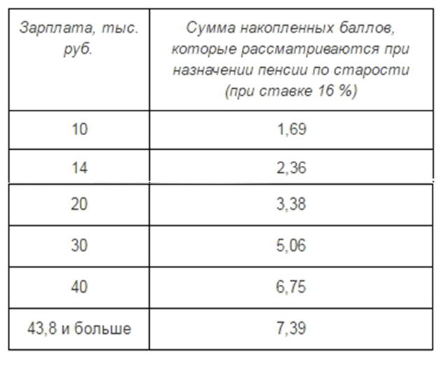 пример расчета пенсионного балла