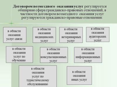 Договор на оказание аудиторских услуг